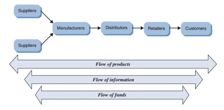 FIGURE-1.1-A-simple-supply-chain
