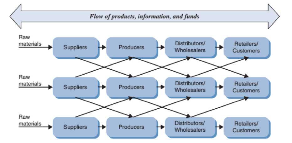FIGURE-1.3-Te-supply-chain-network