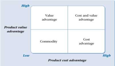 Competitive-advantage-matrix