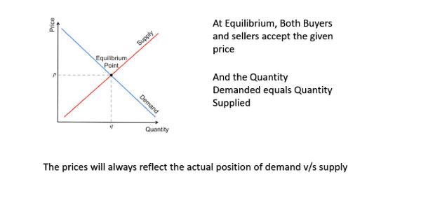 Demand-VS-Supply
