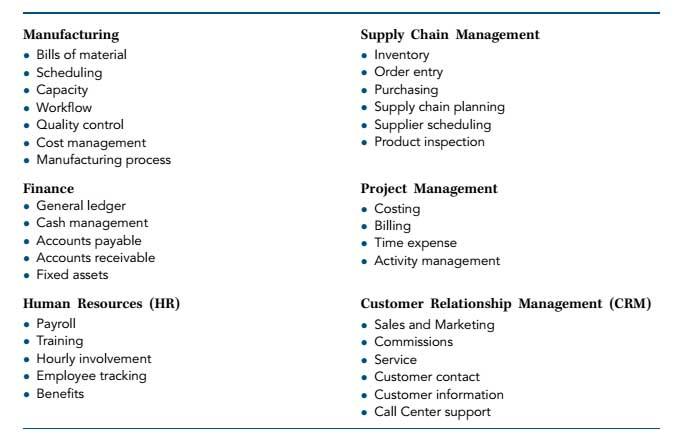 Enterprise-Resource-Planning-modules