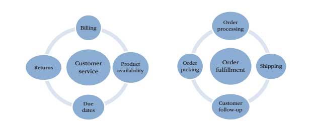 FIGURE-1.2-Organizational-processes-cut-across-many-functions