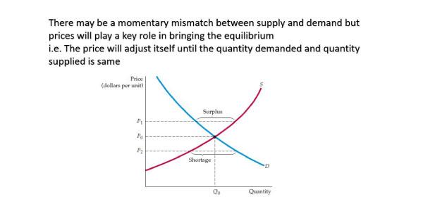 Mismatch-Between-Supply-and-Demand
