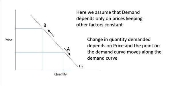 Quantity-demand