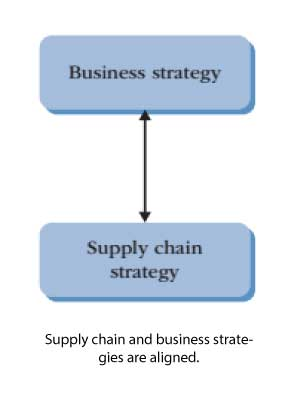Supply-chain-and-business-strategies-are-aligned