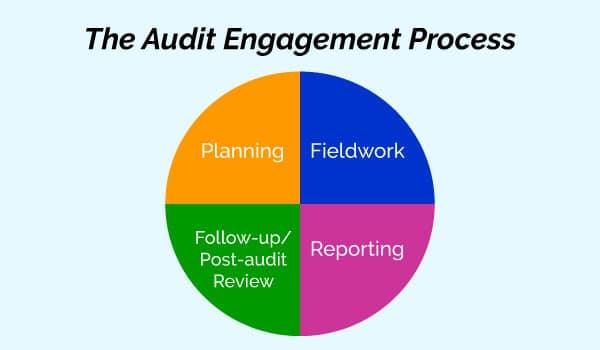 audit-engagement-process