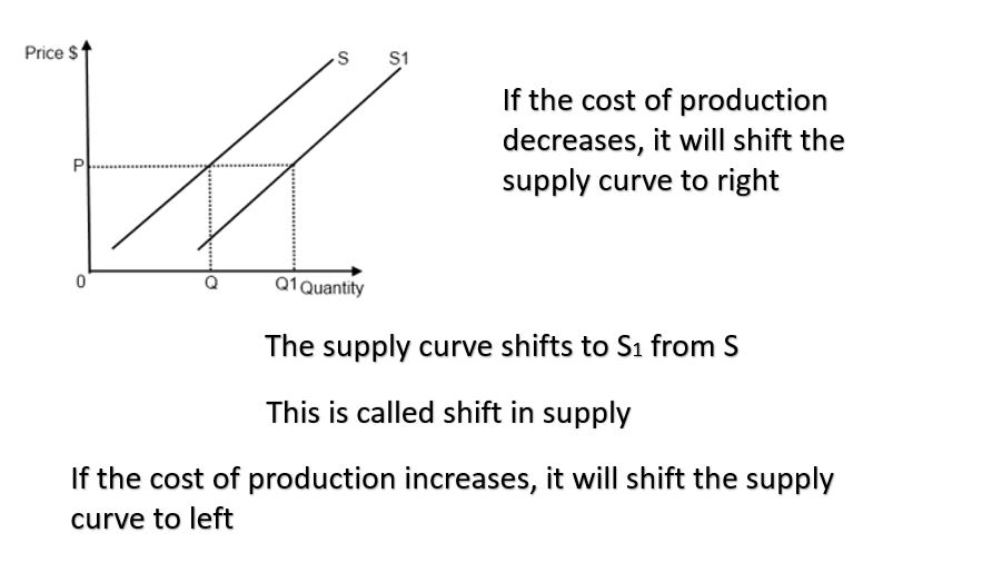 cost of production increases or decreases