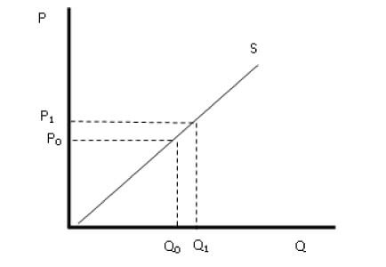 sloping-curve