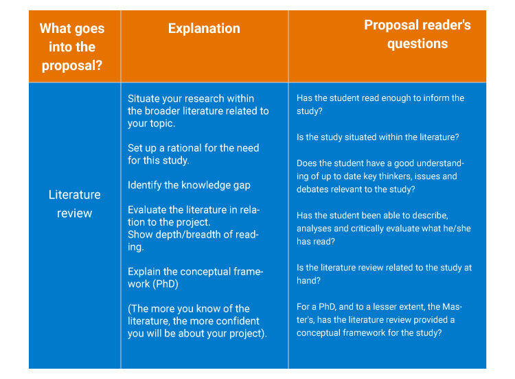 Literature-Review-how-is-a-research-proposal-written