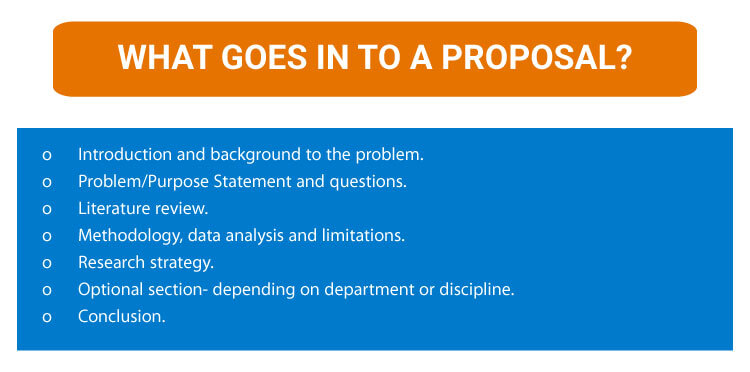 What-goes-into-a-proposal-how-is-a-research-proposal-written