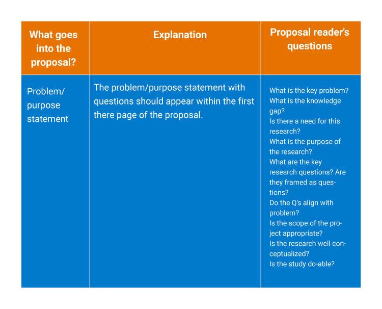 problem,-purpose-statement-&-Questions
