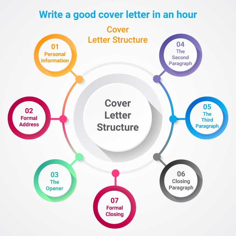 write-a-good-cover-letter-in-an-hour-Inforgraphic