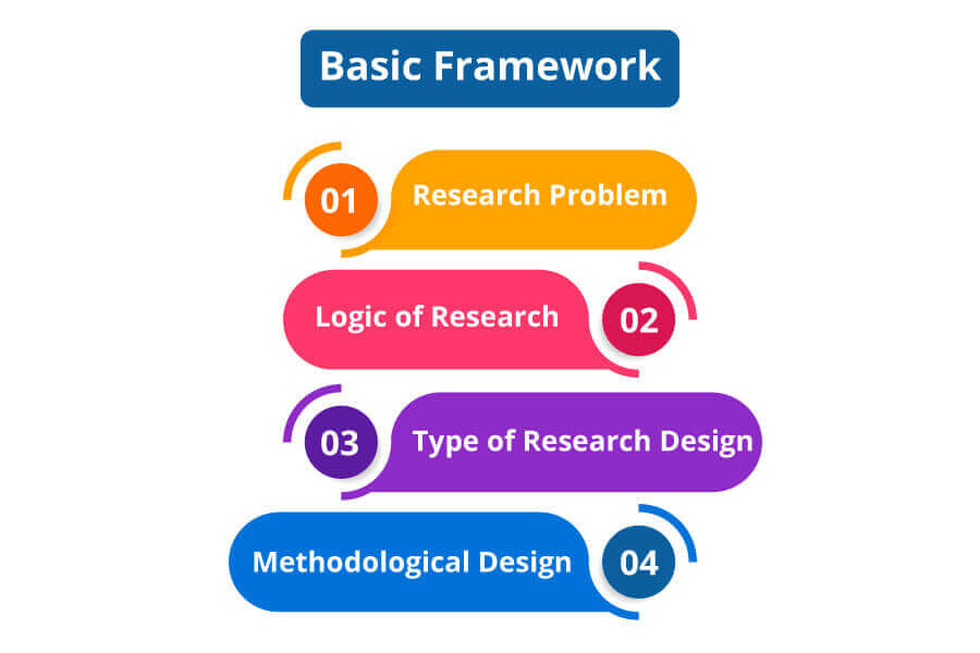 Basic-Framework-of-type-of-research-methods