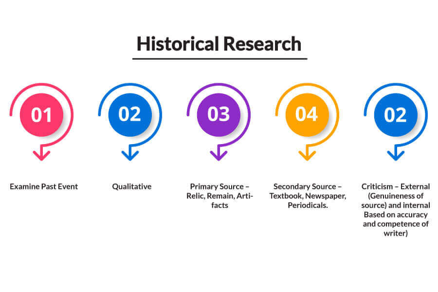 Historical-Research-type-of-research-methods